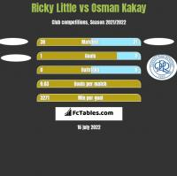 Ricky Little vs Osman Kakay h2h player stats