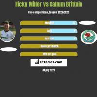 Ricky Miller vs Callum Brittain h2h player stats
