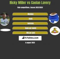 Ricky Miller vs Caolan Lavery h2h player stats