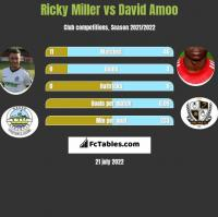 Ricky Miller vs David Amoo h2h player stats