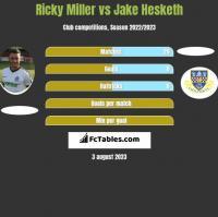 Ricky Miller vs Jake Hesketh h2h player stats