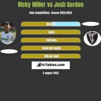 Ricky Miller vs Josh Gordon h2h player stats