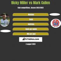 Ricky Miller vs Mark Cullen h2h player stats