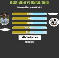 Ricky Miller vs Nathan Smith h2h player stats