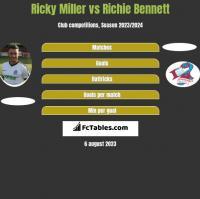 Ricky Miller vs Richie Bennett h2h player stats