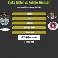 Ricky Miller vs Robbie Simpson h2h player stats