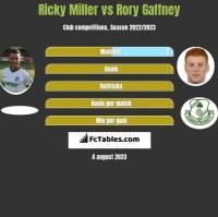 Ricky Miller vs Rory Gaffney h2h player stats