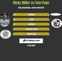 Ricky Miller vs Tom Pope h2h player stats