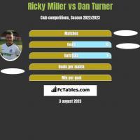 Ricky Miller vs Dan Turner h2h player stats