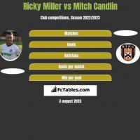 Ricky Miller vs Mitch Candlin h2h player stats