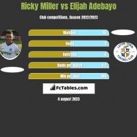 Ricky Miller vs Elijah Adebayo h2h player stats
