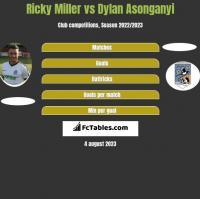 Ricky Miller vs Dylan Asonganyi h2h player stats