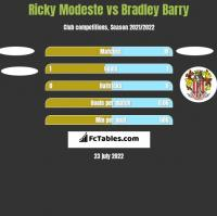 Ricky Modeste vs Bradley Barry h2h player stats