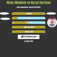 Ricky Modeste vs Byron Harrison h2h player stats