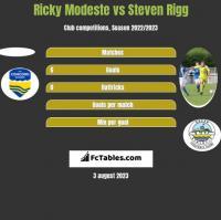 Ricky Modeste vs Steven Rigg h2h player stats