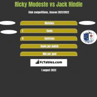 Ricky Modeste vs Jack Hindle h2h player stats