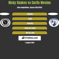 Ricky Shakes vs Curtis Weston h2h player stats