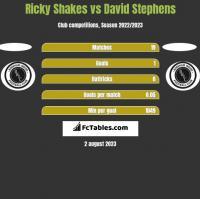 Ricky Shakes vs David Stephens h2h player stats