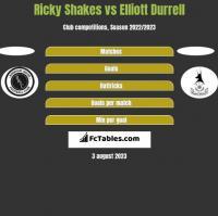 Ricky Shakes vs Elliott Durrell h2h player stats