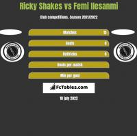 Ricky Shakes vs Femi Ilesanmi h2h player stats