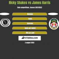 Ricky Shakes vs James Harris h2h player stats