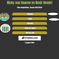 Ricky van Haaren vs Besir Demiri h2h player stats