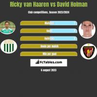 Ricky van Haaren vs David Holman h2h player stats