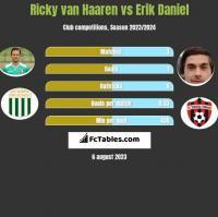 Ricky van Haaren vs Erik Daniel h2h player stats