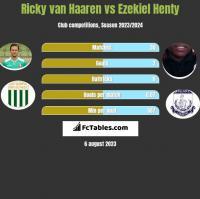 Ricky van Haaren vs Ezekiel Henty h2h player stats