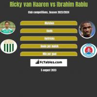 Ricky van Haaren vs Ibrahim Rabiu h2h player stats
