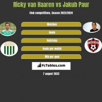 Ricky van Haaren vs Jakub Paur h2h player stats