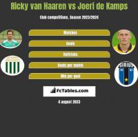 Ricky van Haaren vs Joeri de Kamps h2h player stats