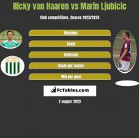 Ricky van Haaren vs Marin Ljubicic h2h player stats