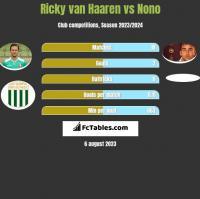 Ricky van Haaren vs Nono h2h player stats