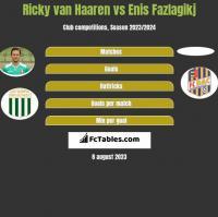 Ricky van Haaren vs Enis Fazlagikj h2h player stats