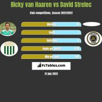 Ricky van Haaren vs David Strelec h2h player stats