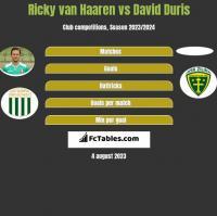 Ricky van Haaren vs David Duris h2h player stats
