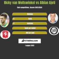 Ricky van Wolfswinkel vs Albian Ajeti h2h player stats