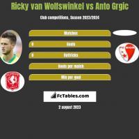 Ricky van Wolfswinkel vs Anto Grgic h2h player stats