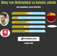 Ricky van Wolfswinkel vs Antonio Jakolis h2h player stats