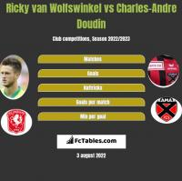 Ricky van Wolfswinkel vs Charles-Andre Doudin h2h player stats