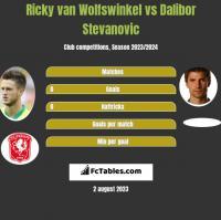 Ricky van Wolfswinkel vs Dalibor Stevanović h2h player stats