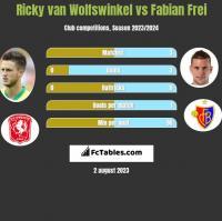 Ricky van Wolfswinkel vs Fabian Frei h2h player stats