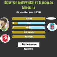 Ricky van Wolfswinkel vs Francesco Margiotta h2h player stats