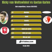 Ricky van Wolfswinkel vs Gaetan Karlen h2h player stats