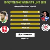 Ricky van Wolfswinkel vs Luca Zuffi h2h player stats