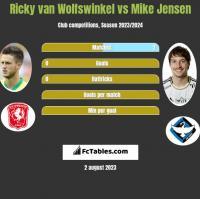 Ricky van Wolfswinkel vs Mike Jensen h2h player stats