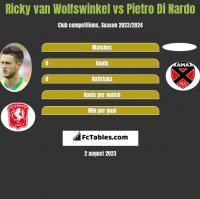 Ricky van Wolfswinkel vs Pietro Di Nardo h2h player stats