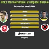 Ricky van Wolfswinkel vs Raphael Nuzzolo h2h player stats