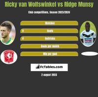 Ricky van Wolfswinkel vs Ridge Munsy h2h player stats